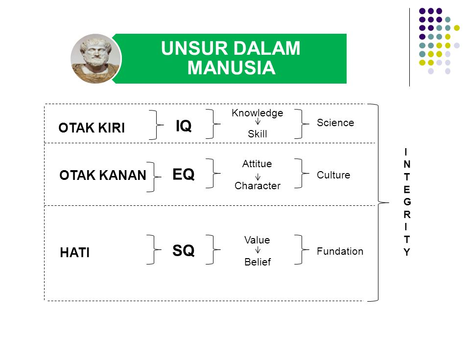UNSUR DALAM MANUSIA IQ EQ SQSQ Knowledge Skill Attitue Character Value Belief Science Culture Fundation INTEGRITYINTEGRITY OTAK KIRI OTAK KANAN HATI