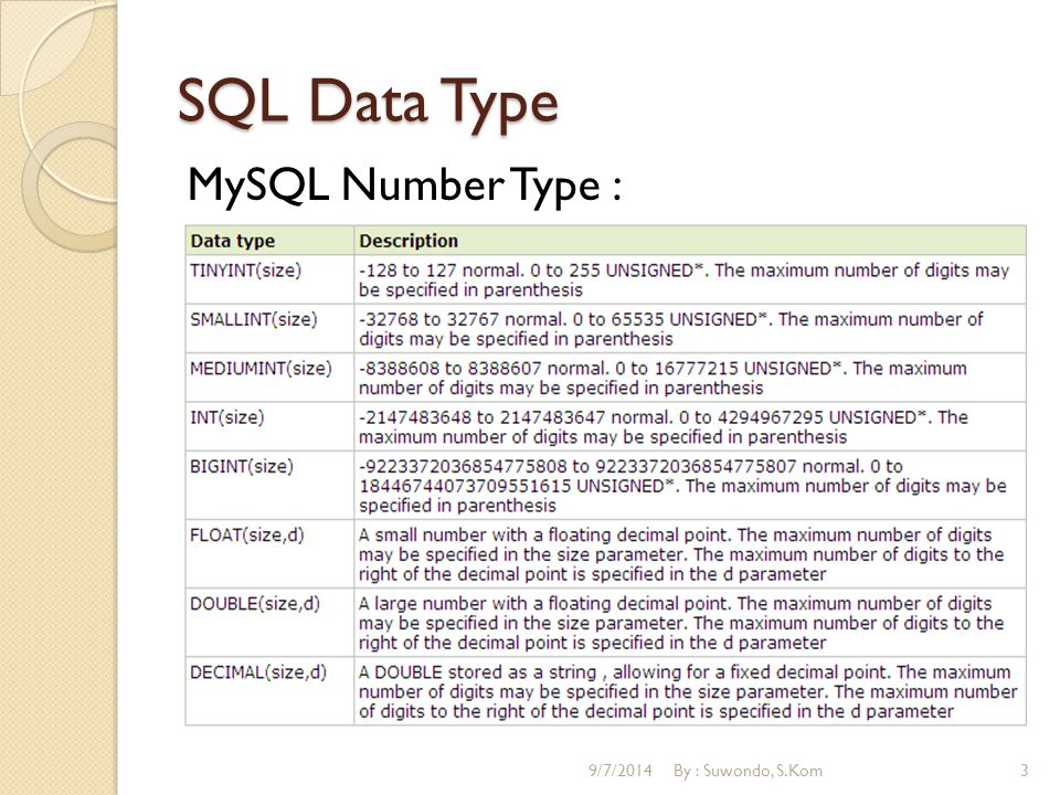 SQL Data Type MySQL Date Type : 9/7/2014By : Suwondo, S.Kom4