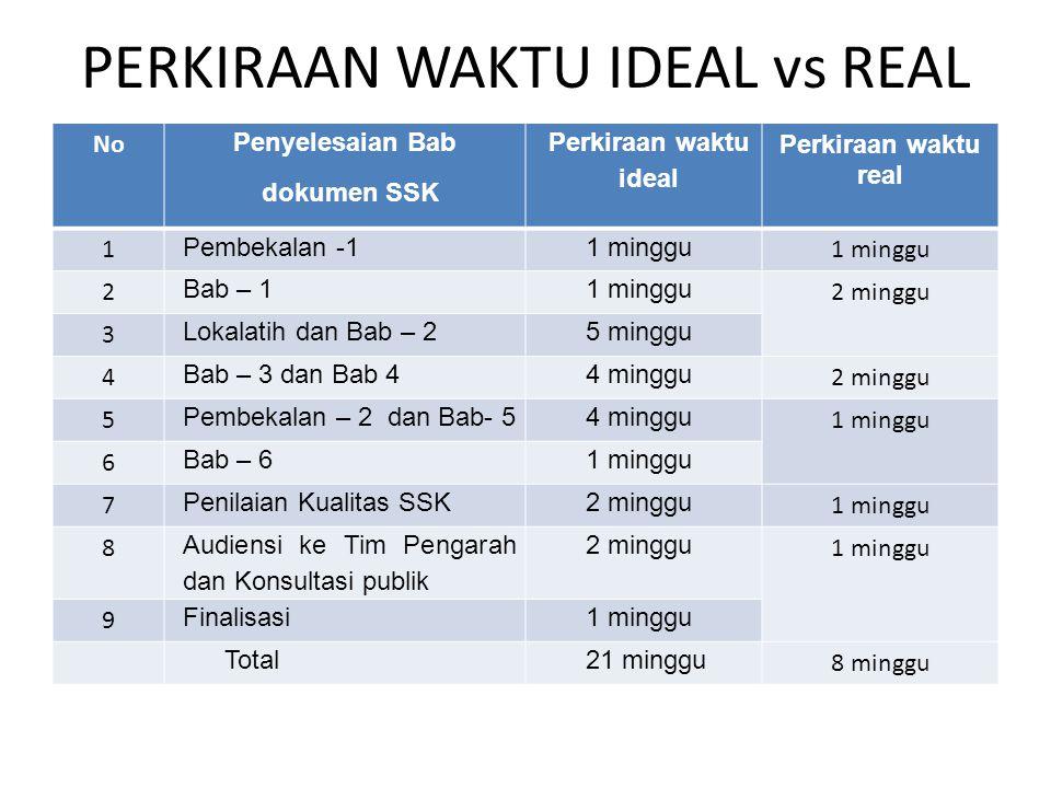 PERKIRAAN WAKTU IDEAL vs REAL No Penyelesaian Bab dokumen SSK Perkiraan waktu ideal Perkiraan waktu real 1 Pembekalan -11 minggu 2 Bab – 11 minggu 2 m