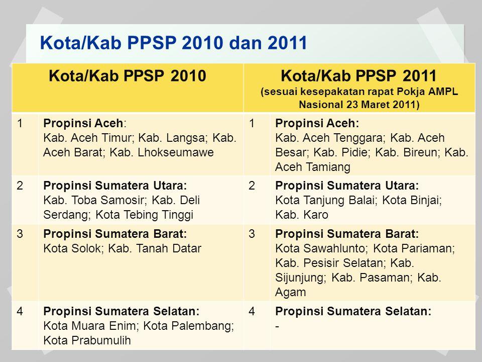 Kota/Kab PPSP 2010 dan 2011 Kota/Kab PPSP 2010Kota/Kab PPSP 2011 (sesuai kesepakatan rapat Pokja AMPL Nasional 23 Maret 2011) 1Propinsi Aceh: Kab. Ace