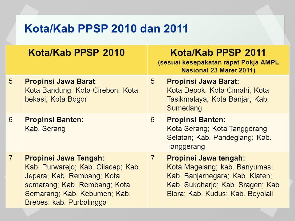 Kota/Kab PPSP 2010 dan 2011 Kota/Kab PPSP 2010Kota/Kab PPSP 2011 (sesuai kesepakatan rapat Pokja AMPL Nasional 23 Maret 2011) 8Propinsi Jawa Timur: Kab.
