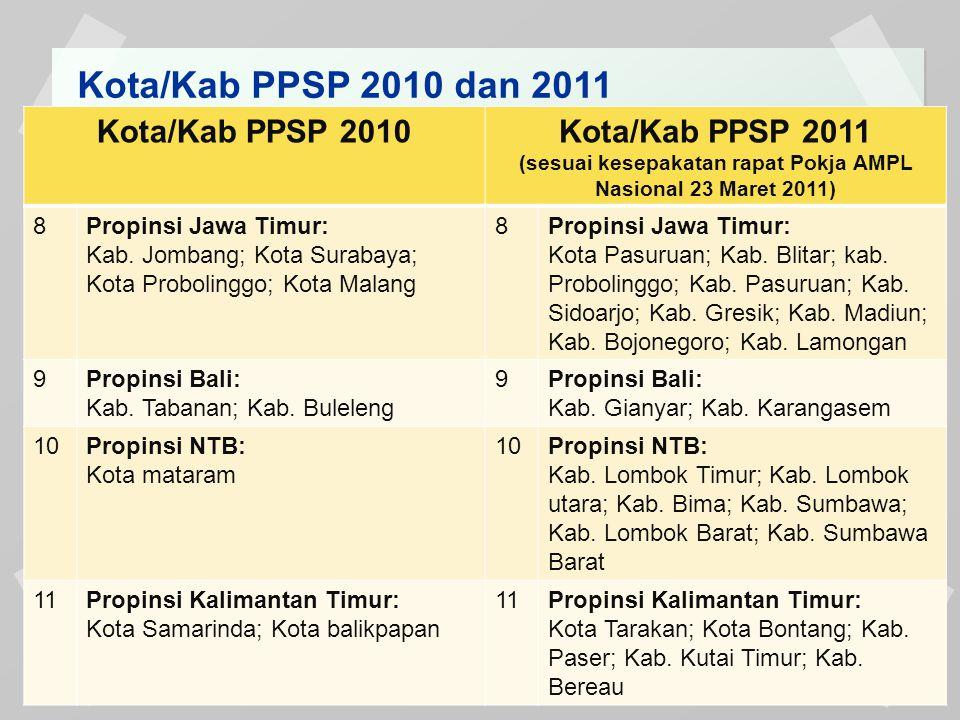 Kota/Kab PPSP 2010 dan 2011 Kota/Kab PPSP 2010Kota/Kab PPSP 2011 (sesuai kesepakatan rapat Pokja AMPL Nasional 23 Maret 2011) 12Propinsi Kalimantan Selatan: Kab.