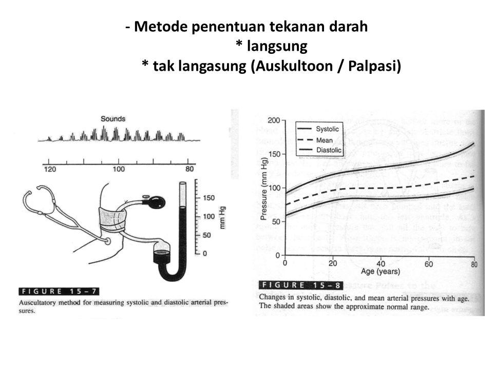 - Metode penentuan tekanan darah * langsung * tak langasung (Auskultoon / Palpasi)