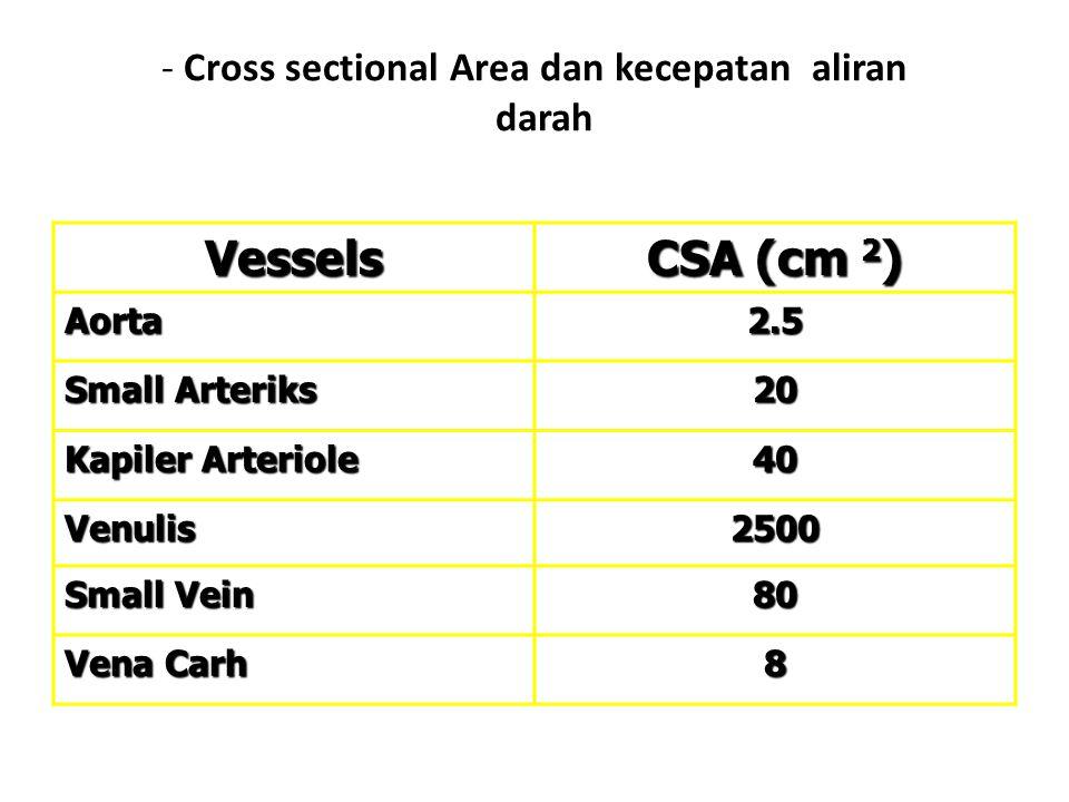 - Cross sectional Area dan kecepatan aliran darah Vessels CSA (cm 2 ) Aorta2.5 Small Arteriks 20 Kapiler Arteriole 40 Venulis2500 Small Vein 80 Vena C