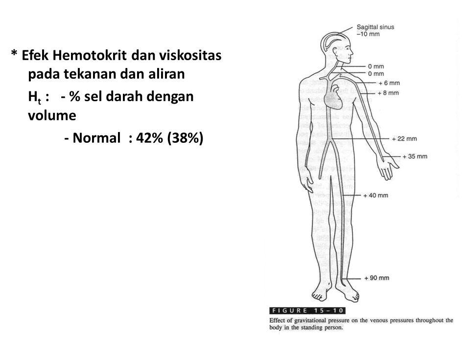 * Efek Hemotokrit dan viskositas pada tekanan dan aliran H t : - % sel darah dengan volume - Normal : 42% (38%)