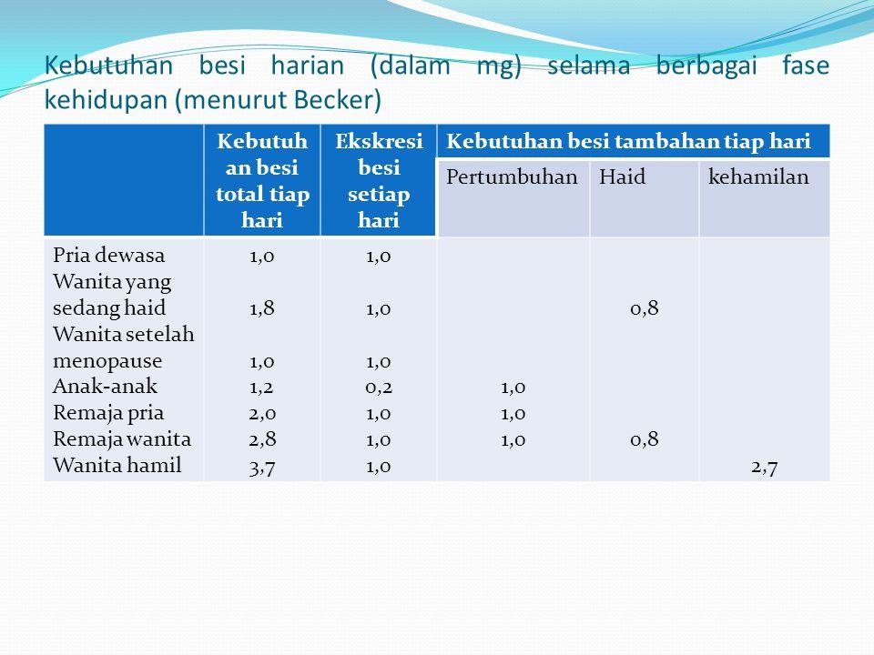 Kebutuhan besi harian (dalam mg) selama berbagai fase kehidupan (menurut Becker) Kebutuh an besi total tiap hari Ekskresi besi setiap hari Kebutuhan besi tambahan tiap hari PertumbuhanHaidkehamilan Pria dewasa Wanita yang sedang haid Wanita setelah menopause Anak-anak Remaja pria Remaja wanita Wanita hamil 1,0 1,8 1,o 1,2 2,0 2,8 3,7 1,o 1,0 0,2 1,0 0,8 2,7