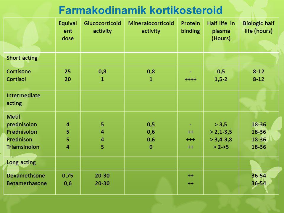 Jenis steroid Efek anti inflamasi Efek terhadap keseimbangan cairan FludrokortisonKortisonHydrokortisonPrednisolon Metil prednisolon TriamsinolonBeklometason + ++ +++ ++++ ++++ ++++ ++++ ++++ +++ ++ + + + + EFEK BERBEGAI JENIS STEROID