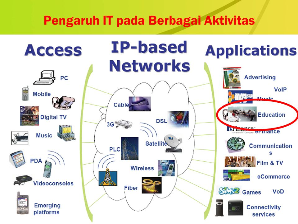 PERUBAHAN PARADIGMA DALAM PENDIDIKAN From teacher-centered instruction From single-sense Stimulation From single-path Progression From single media From isolated work From information delivery To student-centered Instruction To multisensory stimulation To multipath progression To multimedia To collaborative work To information exchange