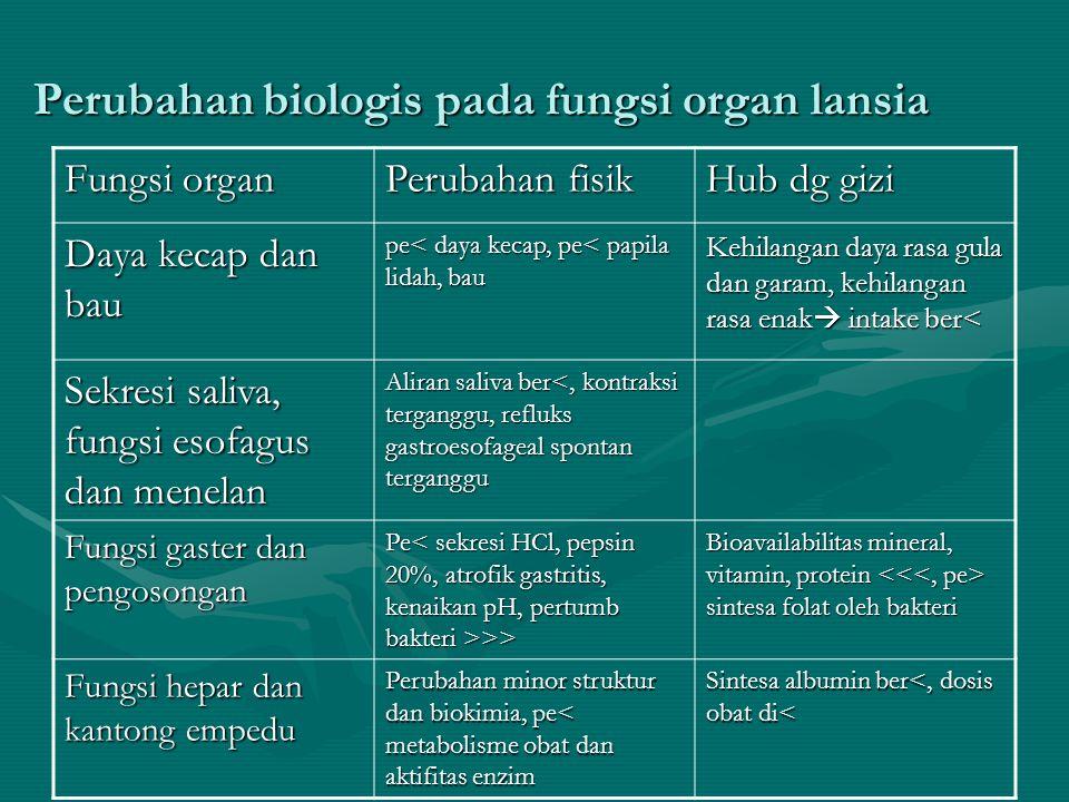 Perubahan biologis pada fungsi organ lansia Fungsi organ Perubahan fisik Hub dg gizi Daya kecap dan bau pe< daya kecap, pe< papila lidah, bau Kehilang