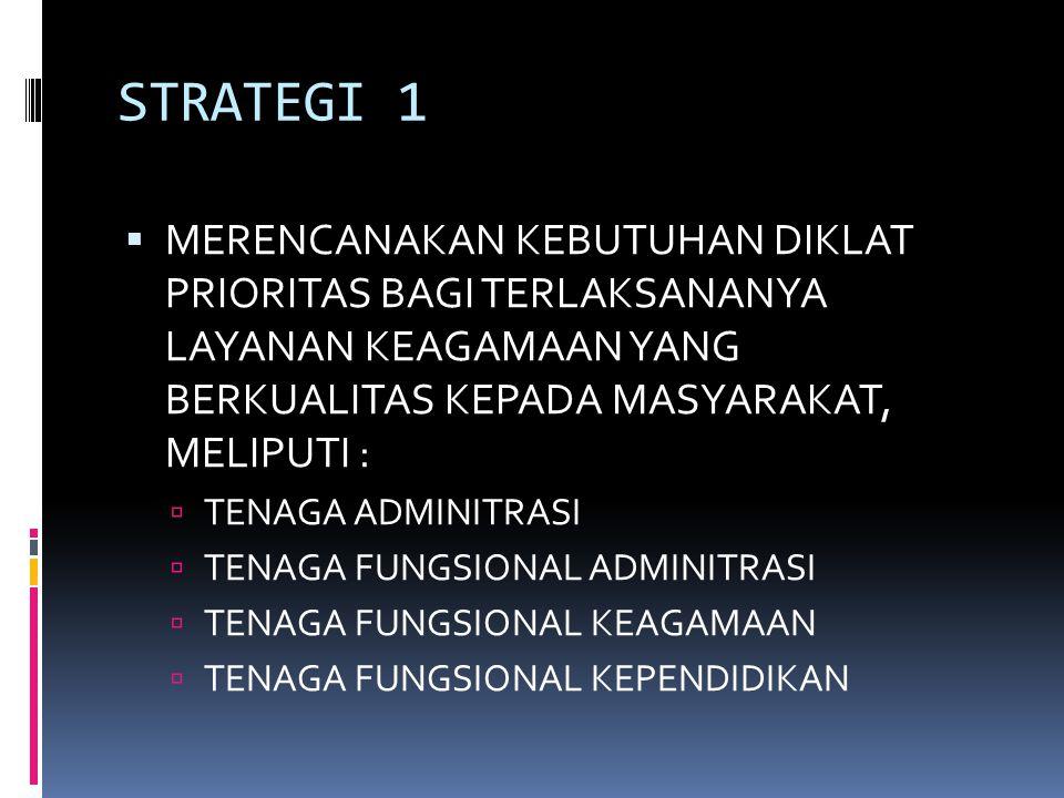 STRATEGI 1  MERENCANAKAN KEBUTUHAN DIKLAT PRIORITAS BAGI TERLAKSANANYA LAYANAN KEAGAMAAN YANG BERKUALITAS KEPADA MASYARAKAT, MELIPUTI :  TENAGA ADMINITRASI  TENAGA FUNGSIONAL ADMINITRASI  TENAGA FUNGSIONAL KEAGAMAAN  TENAGA FUNGSIONAL KEPENDIDIKAN