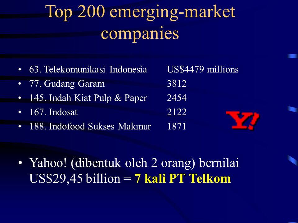 Top 200 emerging-market companies 63. Telekomunikasi IndonesiaUS$4479 millions 77.