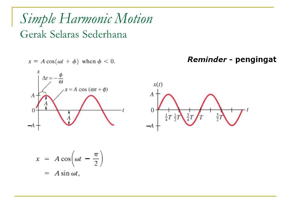 Simple Harmonic Motion Gerak Selaras Sederhana Reminder - pengingat