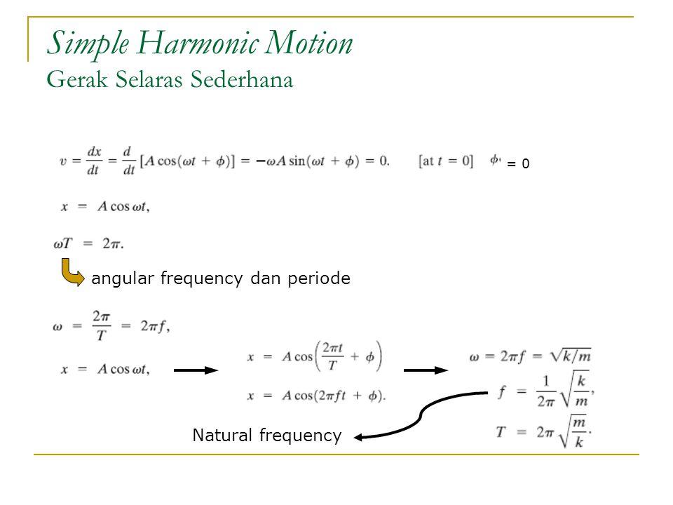 Simple Harmonic Motion Gerak Selaras Sederhana angular frequency dan periode = 0 Natural frequency