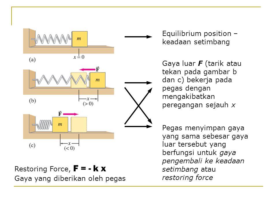 Equilibrium position – keadaan setimbang Gaya luar F (tarik atau tekan pada gambar b dan c) bekerja pada pegas dengan mengakibatkan peregangan sejauh x Pegas menyimpan gaya yang sama sebesar gaya luar tersebut yang berfungsi untuk gaya pengembali ke keadaan setimbang atau restoring force Restoring Force, F = - k x Gaya yang diberikan oleh pegas