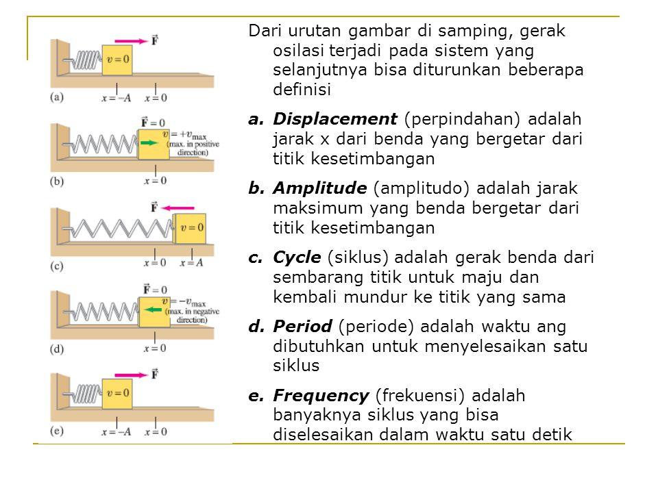f = 1 / T ------> frekuensi, Hz atau s -1 T = 1 / f ------> periode, s Pada keadaan setimbang, gambar a adalah pegas pada kondisi normal.