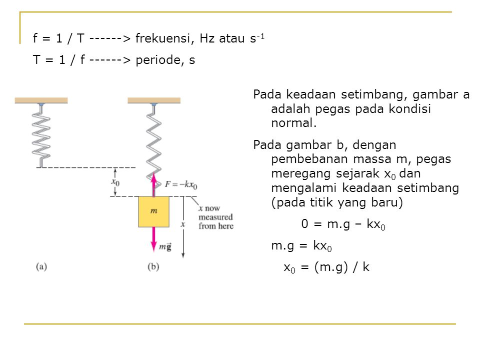 f = 1 / T ------> frekuensi, Hz atau s -1 T = 1 / f ------> periode, s Pada keadaan setimbang, gambar a adalah pegas pada kondisi normal. Pada gambar