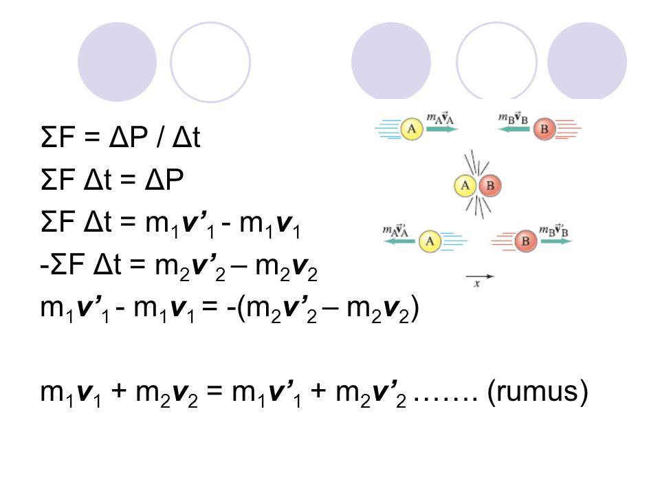 ΣF = ΔP / Δt ΣF Δt = ΔP ΣF Δt = m 1 v' 1 - m 1 v 1 -ΣF Δt = m 2 v' 2 – m 2 v 2 m 1 v' 1 - m 1 v 1 = -(m 2 v' 2 – m 2 v 2 ) m 1 v 1 + m 2 v 2 = m 1 v'