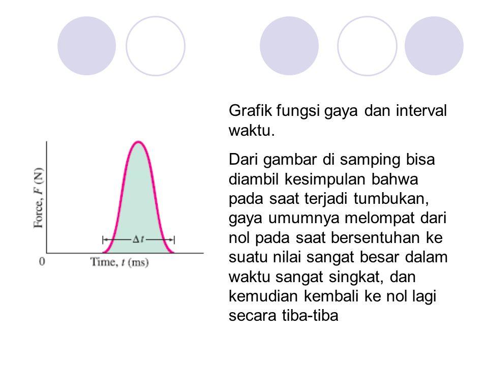 Grafik fungsi gaya dan interval waktu. Dari gambar di samping bisa diambil kesimpulan bahwa pada saat terjadi tumbukan, gaya umumnya melompat dari nol