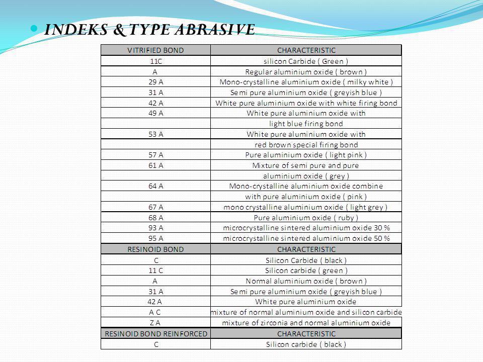 INDEKS & TYPE ABRASIVE