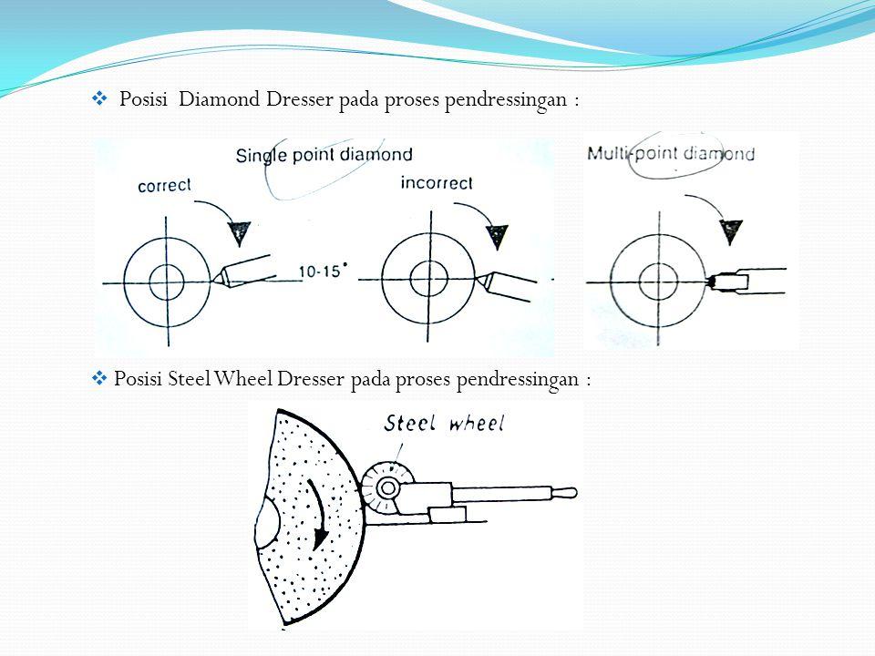  Posisi Diamond Dresser pada proses pendressingan :  Posisi Steel Wheel Dresser pada proses pendressingan :