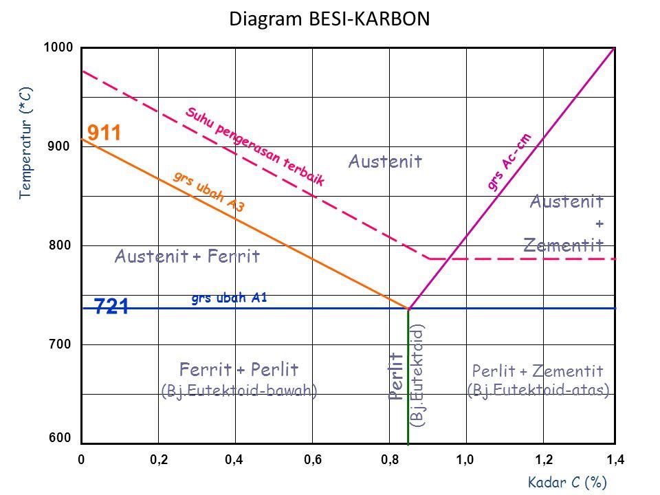 1000 900 800 700 600 00,20,40,60,81,01,21,4 Temperatur (*C) Kadar C (%) 721 grs ubah A1 grs ubah A3 grs Ac-cm Suhu pengerasan terbaik Ferrit + Perlit (Bj.Eutektoid-bawah) Perlit + Zementit (Bj.Eutektoid-atas) Austenit + Zementit Austenit + Ferrit P e r l i t ( B j.