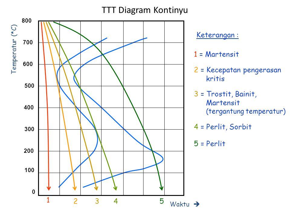 Contoh TTT Diagram (1) 600 400 200 0 800 Temperatur (*C) Waktu  (detik) 1101001000 A M P water oil air 95% M 50% M 50% P 100% P Baja Karbon 0,7% (bukan paduan)