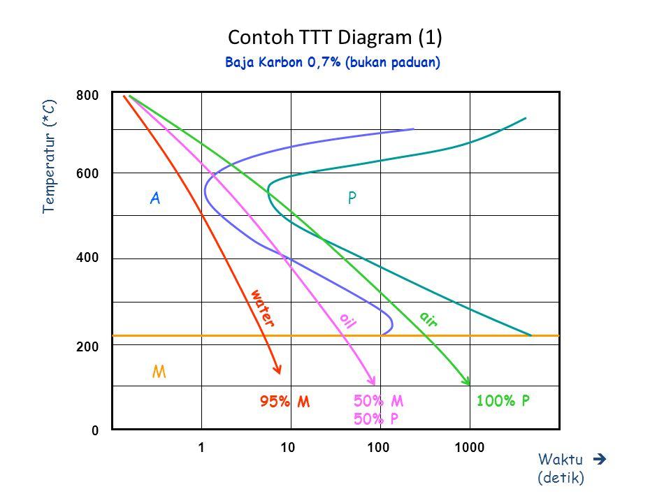 Contoh TTT Diagram (1) 600 400 200 0 800 Temperatur (*C) Waktu  (detik) 1101001000 A M P water oil air 95% M 50% M 50% P 100% P Baja Karbon 0,7% (buk
