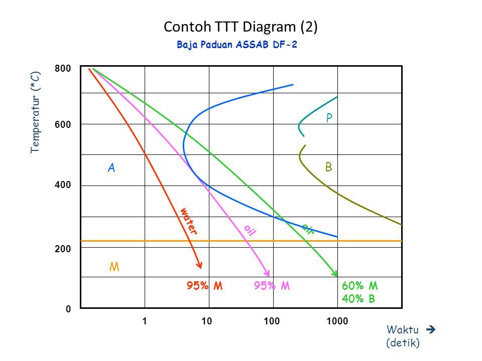 Contoh TTT Diagram (3) 600 400 200 0 800 Temperatur (*C) Waktu  (detik) 1101001000 A M P X=0 X=10 X=20 95% M 50% M 50% B Pengaruh ketebalan benda pada Baja Paduan ASSAB DF-2, pada Oil Quenching B X=40 10% M 90% B
