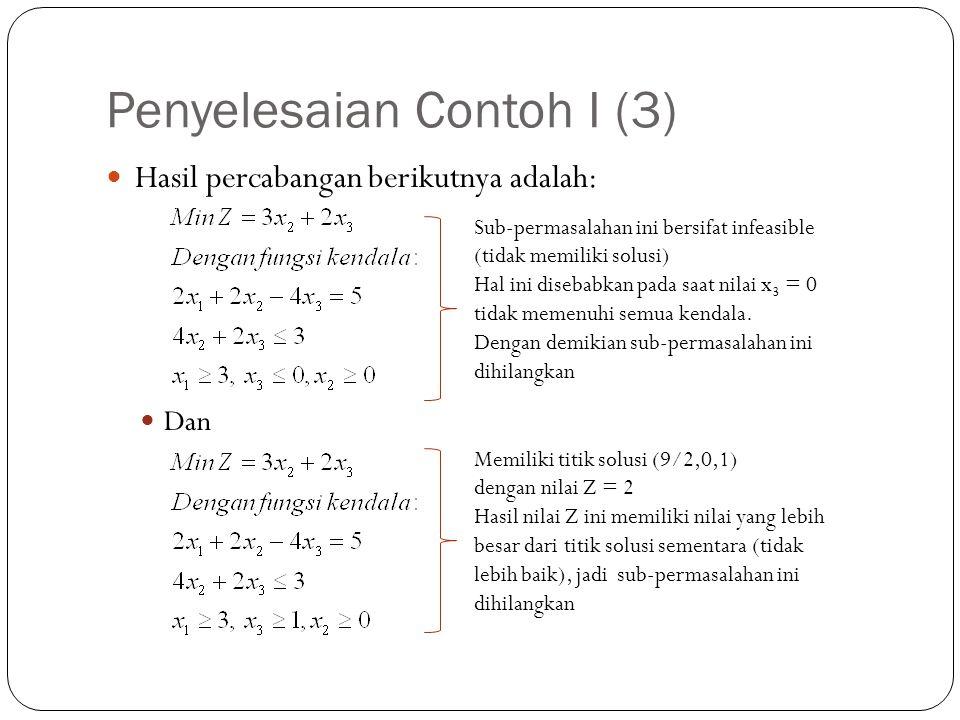 Penyelesaian Contoh I (3) Hasil percabangan berikutnya adalah: Dan Sub-permasalahan ini bersifat infeasible (tidak memiliki solusi) Hal ini disebabkan pada saat nilai x 3 = 0 tidak memenuhi semua kendala.