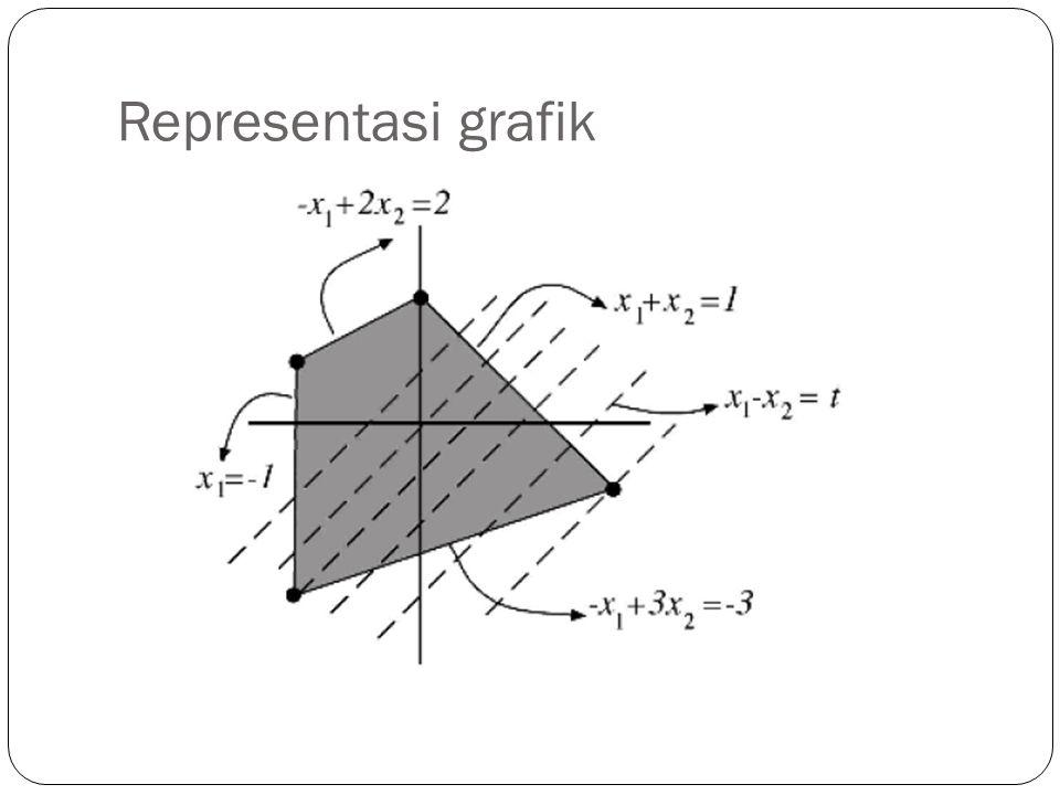Representasi grafik