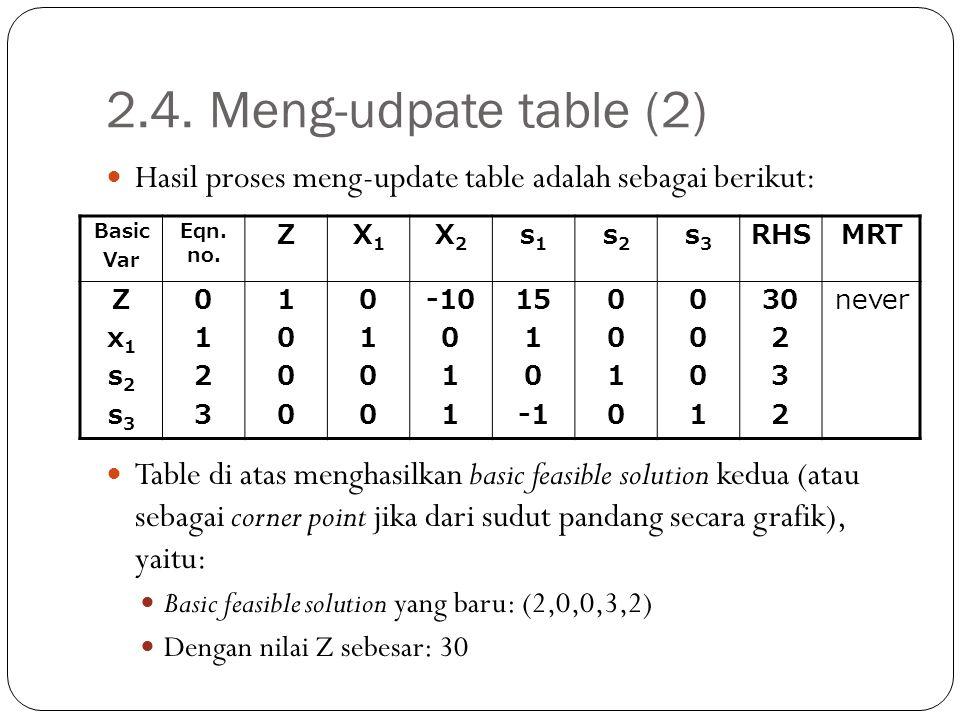 2.4. Meng-udpate table (2) Hasil proses meng-update table adalah sebagai berikut: Table di atas menghasilkan basic feasible solution kedua (atau sebag