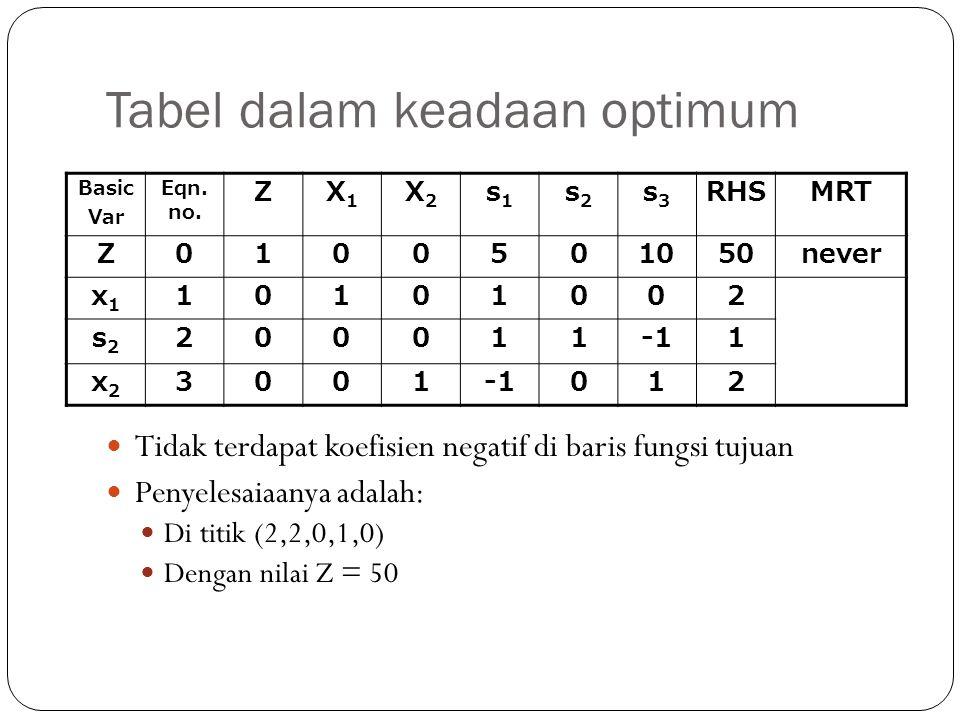 Tabel dalam keadaan optimum Tidak terdapat koefisien negatif di baris fungsi tujuan Penyelesaiaanya adalah: Di titik (2,2,0,1,0) Dengan nilai Z = 50 B