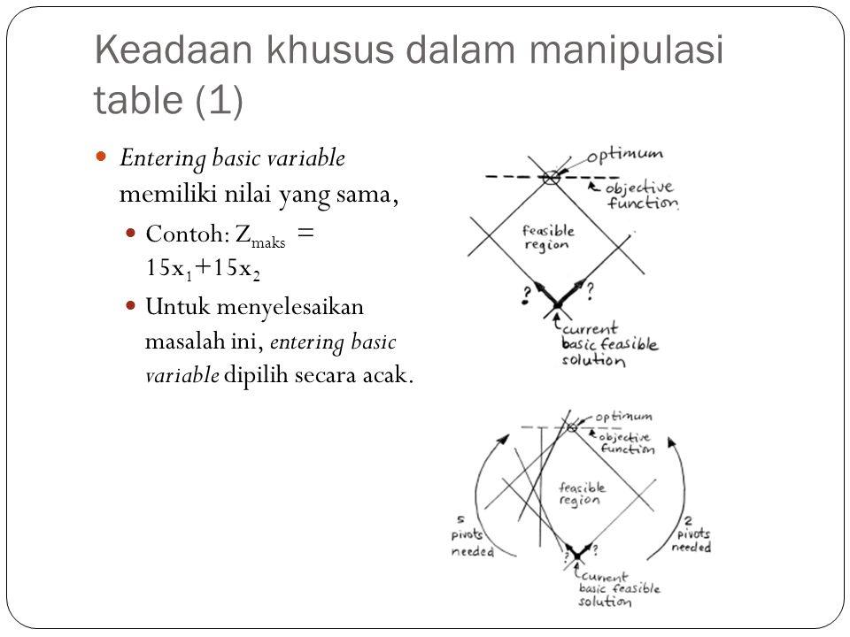 Keadaan khusus dalam manipulasi table (1) Entering basic variable memiliki nilai yang sama, Contoh: Z maks = 15x 1 +15x 2 Untuk menyelesaikan masalah