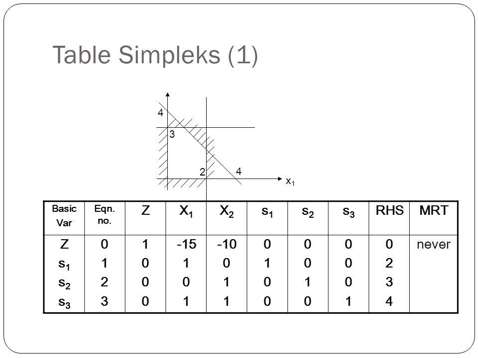 Penyelesaian program linier (1) Dari tabel terakhir di atas, masih terdapat koefisien yang negatif di baris fungsi tujuan (pers.