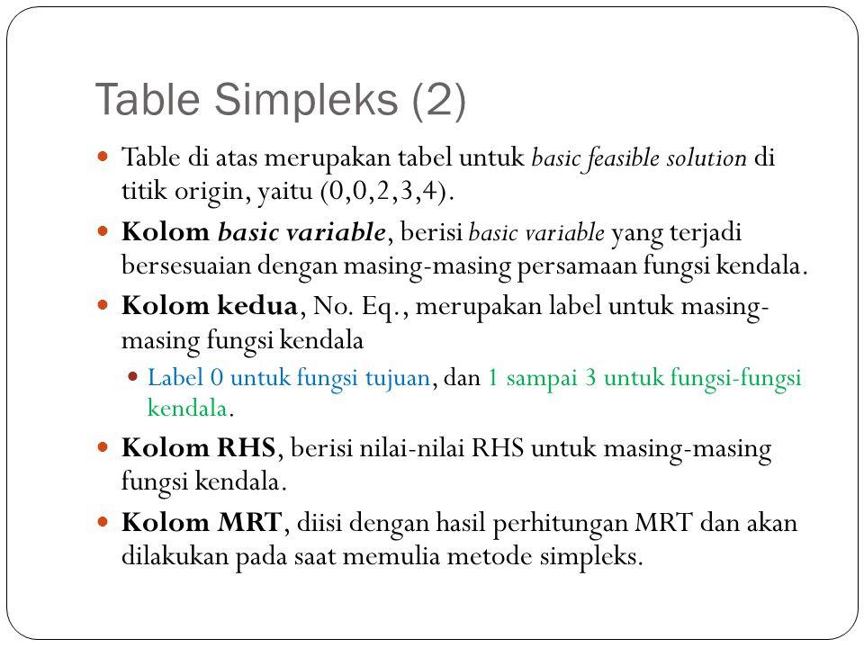Table Simpleks (2) Table di atas merupakan tabel untuk basic feasible solution di titik origin, yaitu (0,0,2,3,4). Kolom basic variable, berisi basic