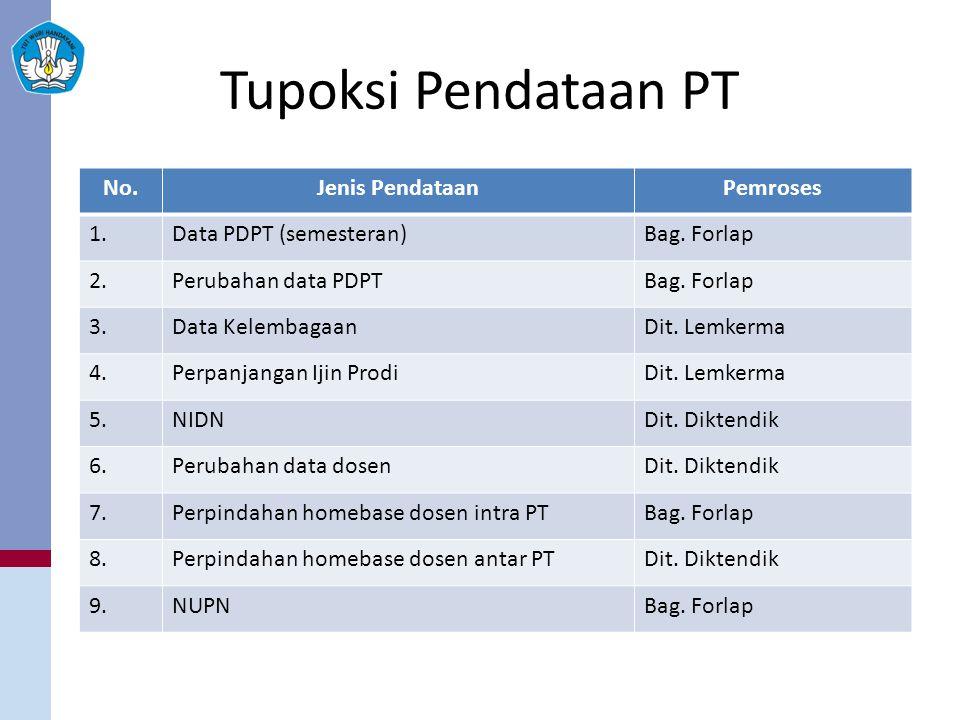 Tupoksi Pendataan PT No.Jenis PendataanPemroses 1.Data PDPT (semesteran)Bag.