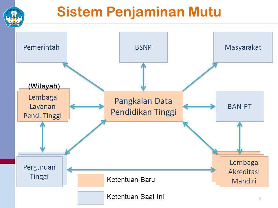 Pengiriman Data PDPT