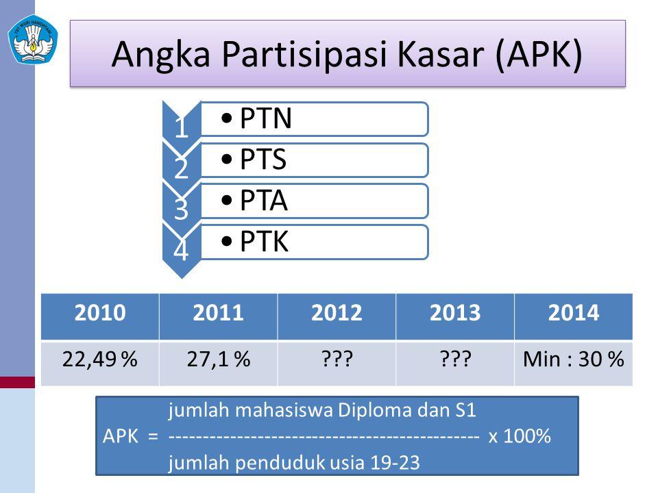 Angka Partisipasi Kasar (APK) 20102011201220132014 22,49 %27,1 %??.