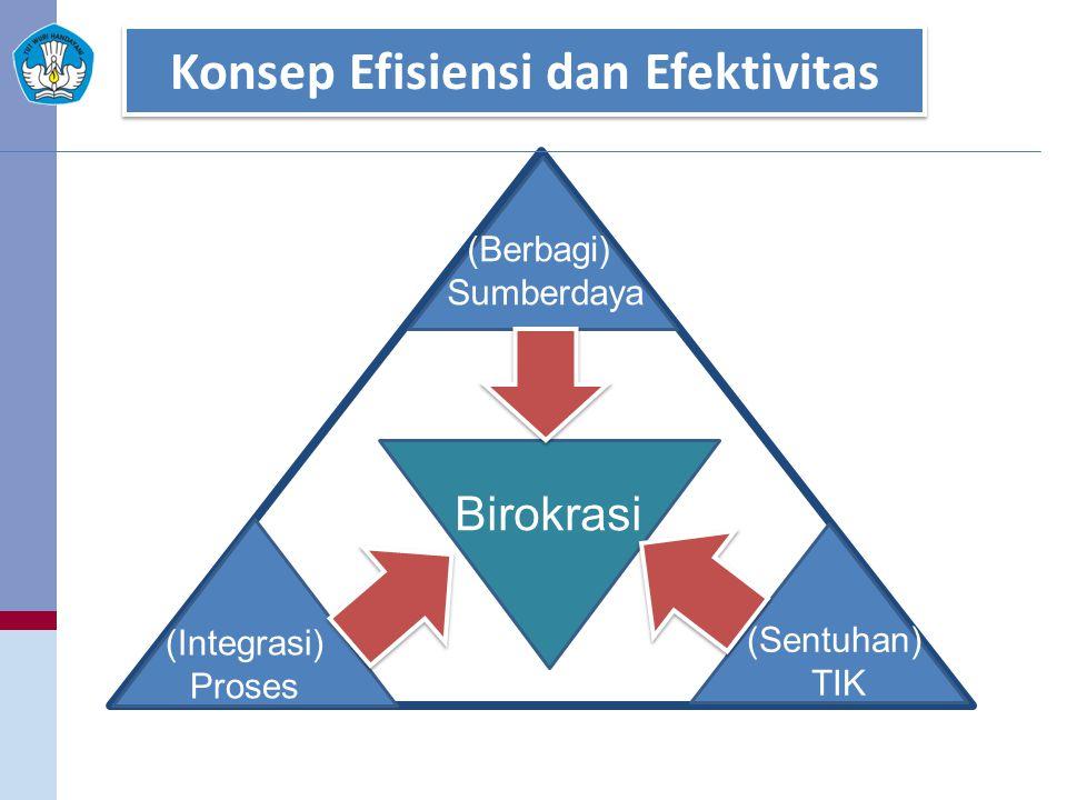 Konsep Efisiensi dan Efektivitas Birokrasi (Berbagi) Sumberdaya (Sentuhan) TIK (Integrasi) Proses