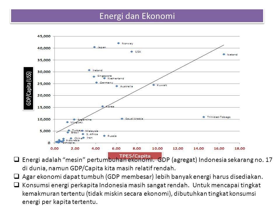"""Energi dan Ekonomi  Energi adalah """"mesin"""" pertumbuhan ekonomi. GDP (agregat) Indonesia sekarang no. 17 di dunia, namun GDP/Capita kita masih relatif"""