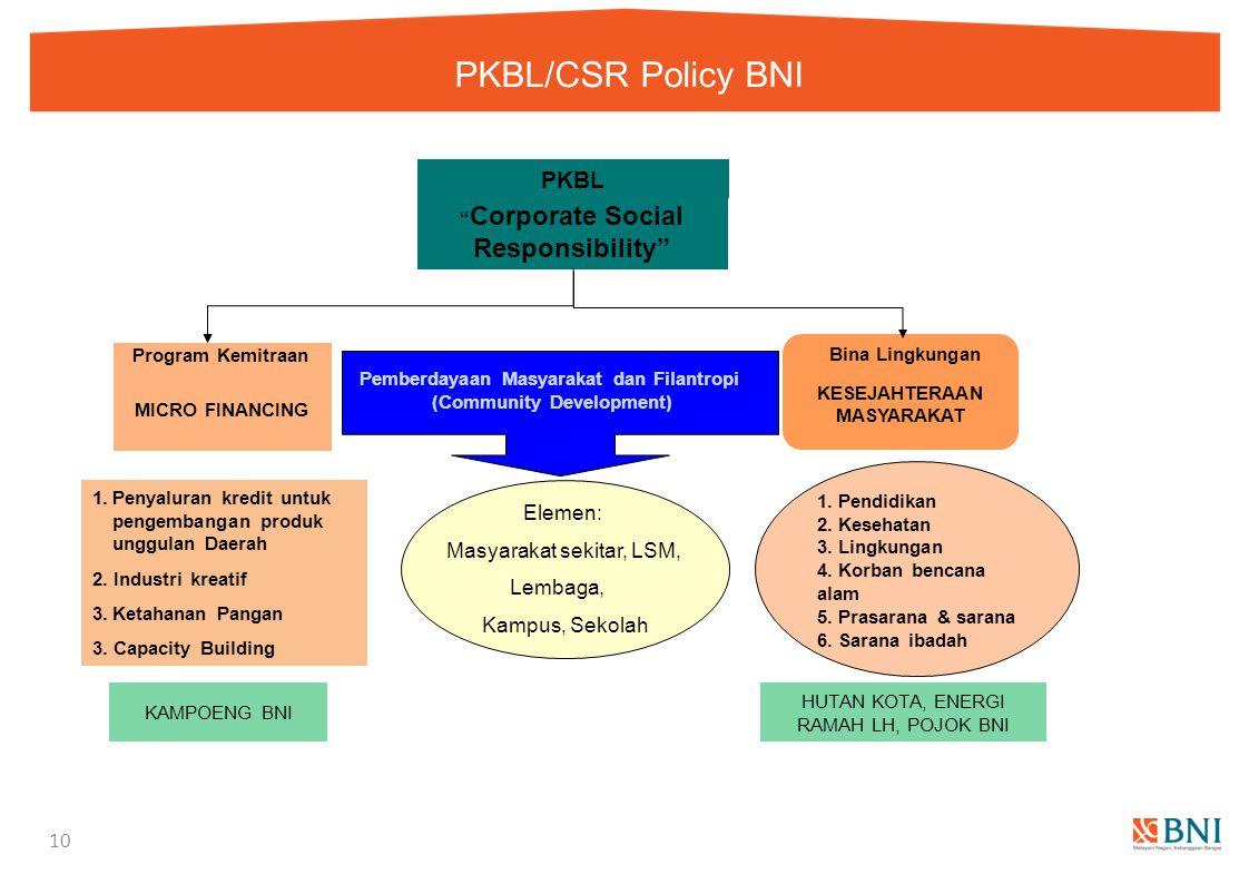 "PKBL/CSR Policy BNI 10 MICRO FINANCING KESEJAHTERAAN MASYARAKAT Program Kemitraan "" Corporate Social Responsibility"" Bina Lingkungan 1. Pendidikan 2."