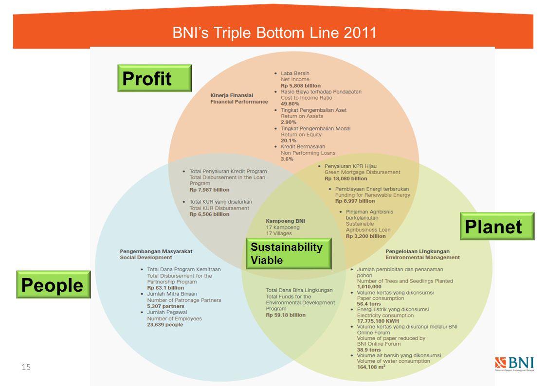 BNI's Triple Bottom Line 2011 15 People Planet Profit Sustainability Viable
