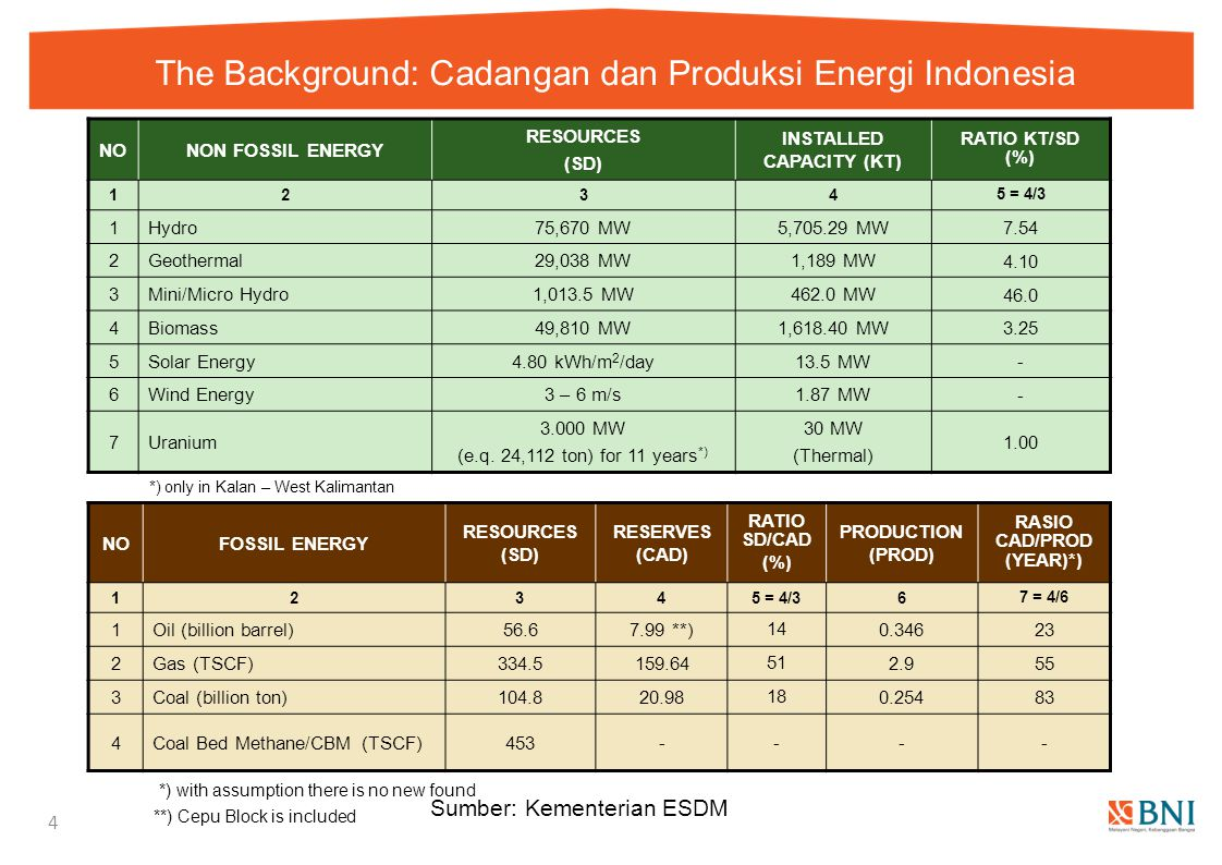 The Background: Cadangan dan Produksi Energi Indonesia 4 Sumber: Kementerian ESDM NONON FOSSIL ENERGY RESOURCES (SD) INSTALLED CAPACITY (KT) RATIO KT/
