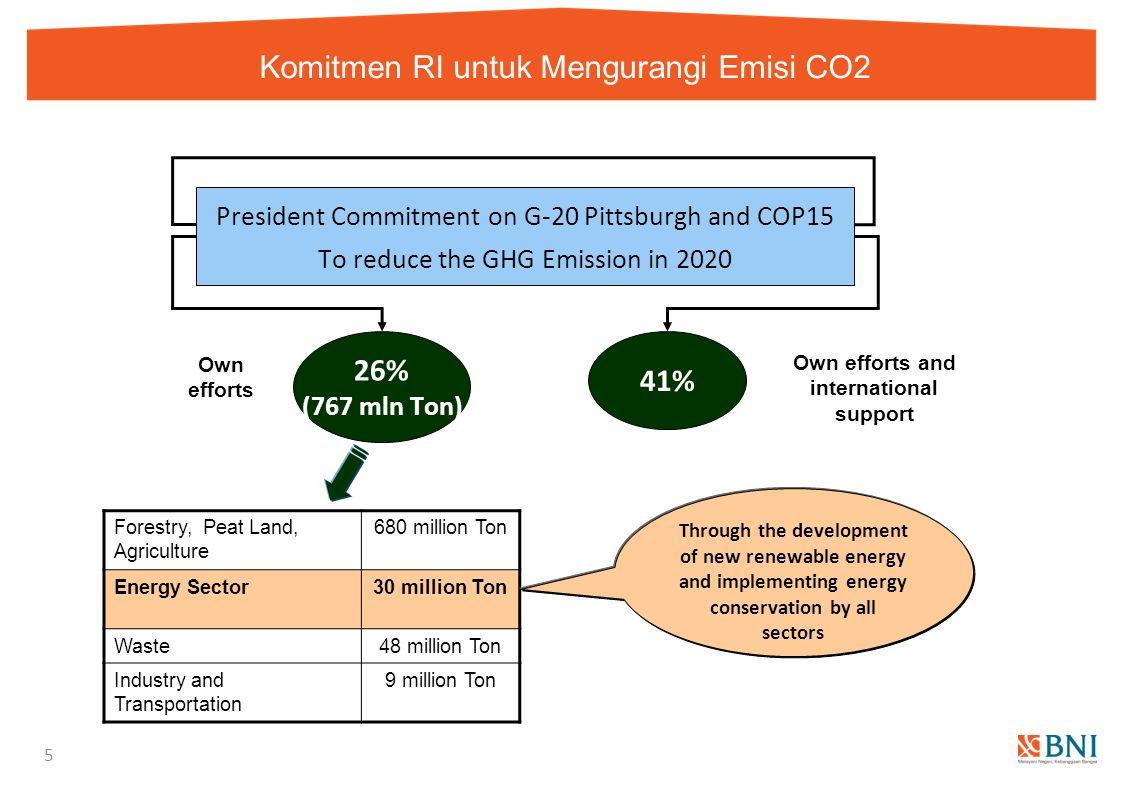 Komitmen RI untuk Mengurangi Emisi CO2 5 Forestry, Peat Land, Agriculture 680 million Ton Energy Sector30 million Ton Waste48 million Ton Industry and