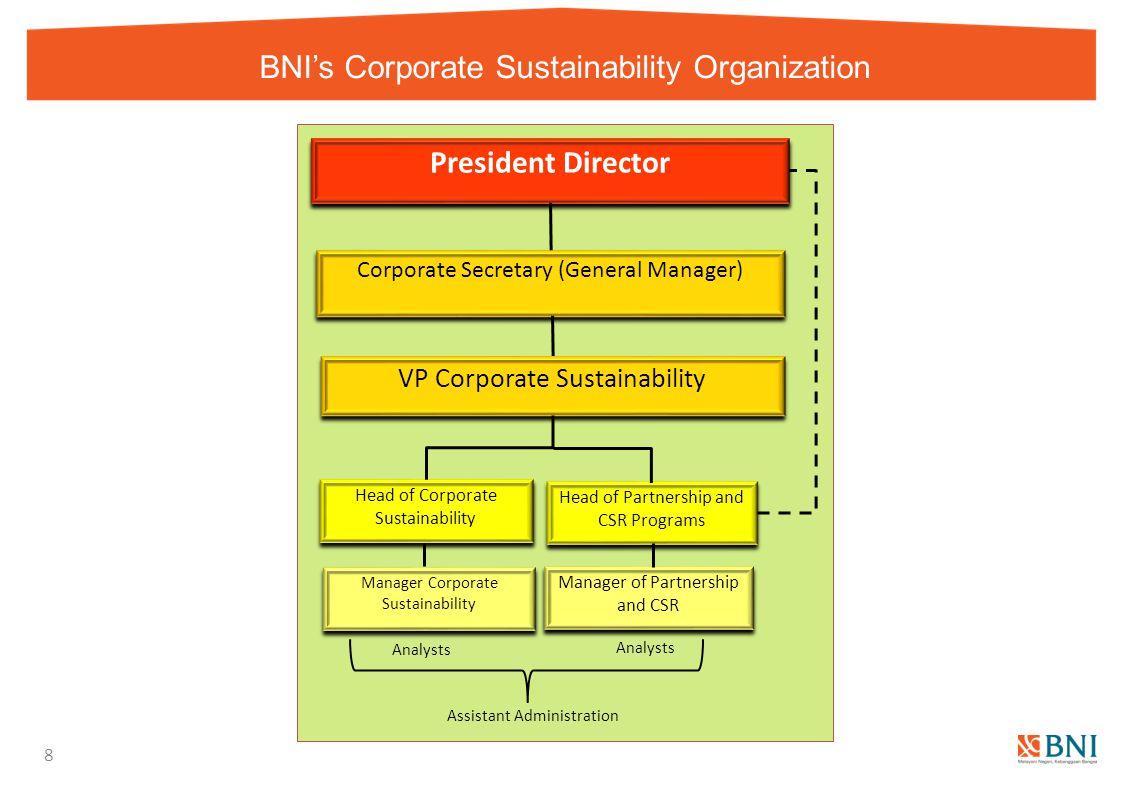 BNI's Corporate Sustainability Organization 8 Corporate Secretary (General Manager) President Director Head of Corporate Sustainability Head of Partne