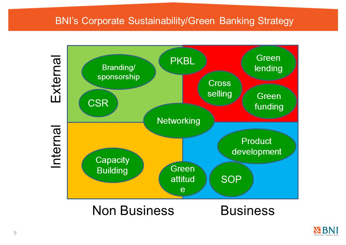 BNI's Corporate Sustainability/Green Banking Strategy 9 BusinessNon Business Internal External Capacity Building Networking Green attitud e CSR Green