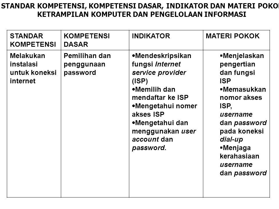 SOAL TEORI 1.Kepanjangan dari ISP adalah… a. Interconnects service product b.