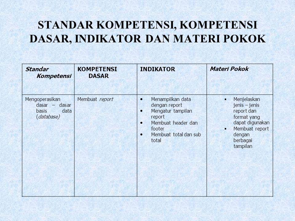 STANDAR KOMPETENSI, KOMPETENSI DASAR, INDIKATOR DAN MATERI POKOK Standar Kompetensi KOMPETENSI DASAR INDIKATORMateri Pokok Mengoperasikan dasar – dasa
