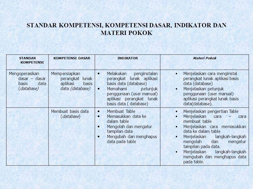 STANDAR KOMPETENSI, KOMPETENSI DASAR, INDIKATOR DAN MATERI POKOK STANDAR KOMPETENSI KOMPETENSI DASARINDIKATORMateri Pokok Mengoperasikan dasar – dasar