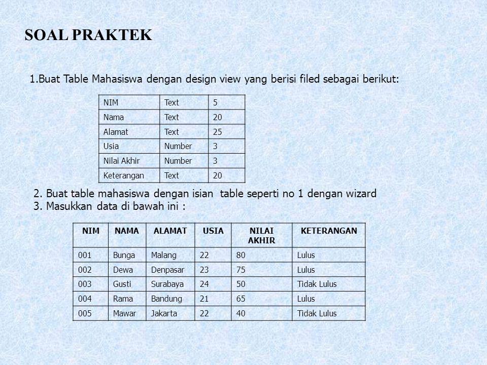 SOAL PRAKTEK 1.Buat Table Mahasiswa dengan design view yang berisi filed sebagai berikut: NIMText5 NamaText20 AlamatText25 UsiaNumber3 Nilai AkhirNumb